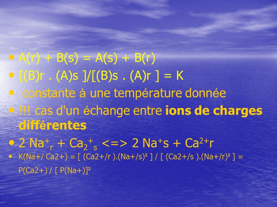 [(B)r . (A)s ]/[(B)s . (A)r ] = K constante à une température donnée